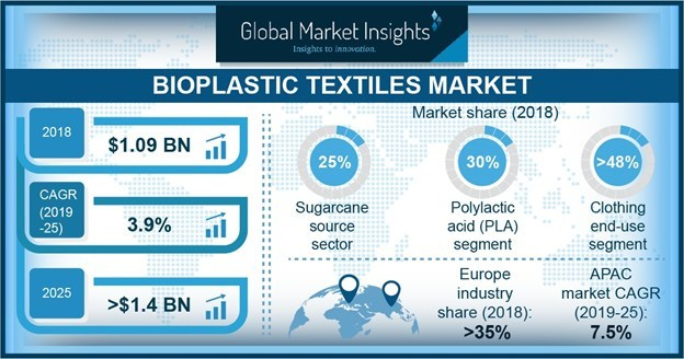 The world bioplastic textile market is poised to achieve 4%+ CAGR from 2019 to 2025 as favorable government policies for sustainable use of bioplastics will propel the industry growth.