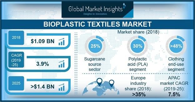 Bioplastic Textile Market Value to Hit $1 4 Billion by 2025