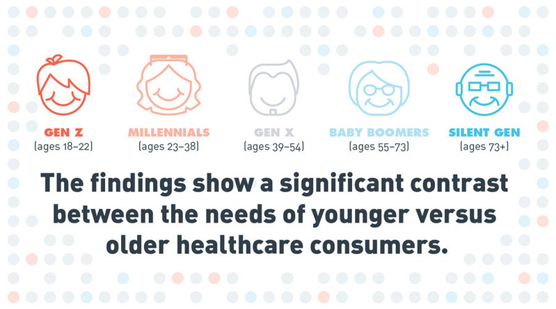 All healthcare consumers want accurate diagnoses and high-quality treatment. Younger consumers also prioritize ease and speed of service and they're more willing than the traditional patient to consider alternatives of all kinds.
