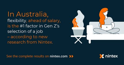 Generation Z in Australia prioritizes flexibility over salary when selecting a job according to new research from Nintex, the global standard in process management and automation. Learn more at Nintex.com.