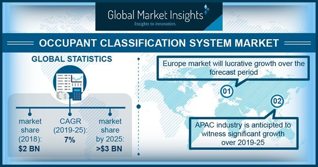 The majorly used technologies in the occupant classification system market include a strain gauge system, bladder system, and pressure sensitive tape system.