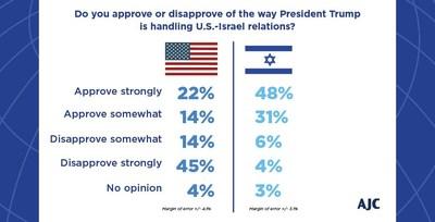 (PRNewsfoto/American Jewish Committee)