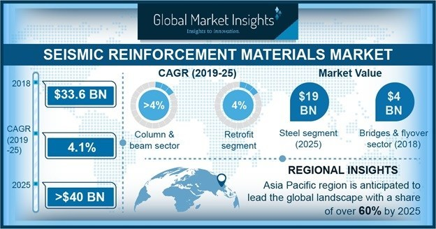 Seismic Reinforcement Materials Market Size will surpass USD 40 billion by 2025, according to a new research report by Global Market Insights Inc.