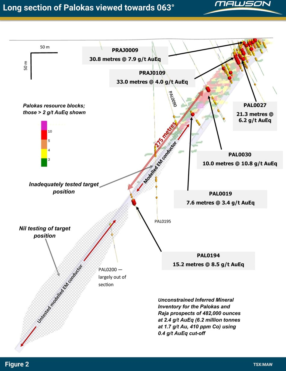 Figure 2: Longitudinal section at Palokas prospect showing the considerable area (hatched pattern) to be tested with future drill programs. The view is towards 063 degrees. The blocks from within existing resources are shown along with the modelled TEM plates. See Figure 1 for plan view location of the section. (CNW Group/Mawson Resources Ltd.)