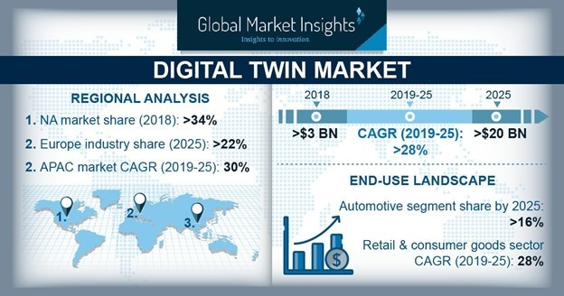 The manufacturing sector is expected to secure a digital twin market share of over 25% in digital twin market by 2025.