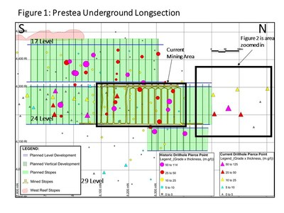 Figure 1: Prestea Underground Longsection (CNW Group/Golden Star Resources Ltd.)