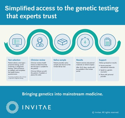 Simplified access to the genetic testing that experts trust