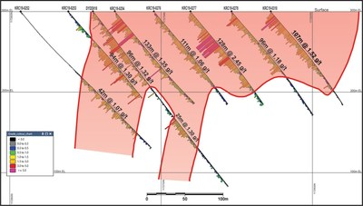 Figure 2 – Cross Section A' to A of Bantou Nord Zone (CNW Group/SEMAFO)