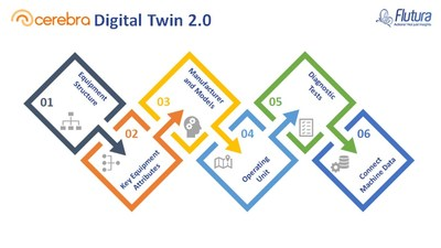 Cerebra digital twin configuration workflow introduced by Flutura