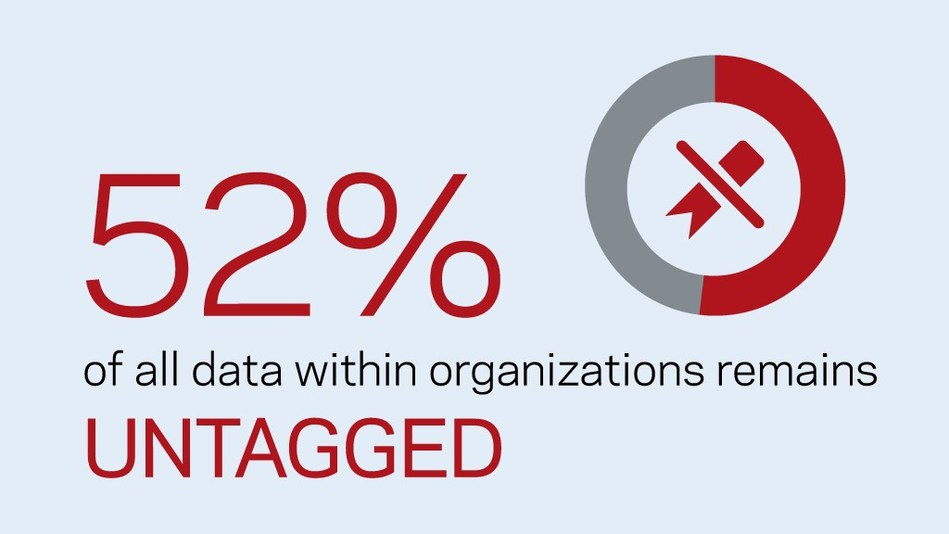 Over half of all data within organizations remains unclassified or untagged, indicating that businesses have limited or no visibility over vast volumes of potentially business-critical data