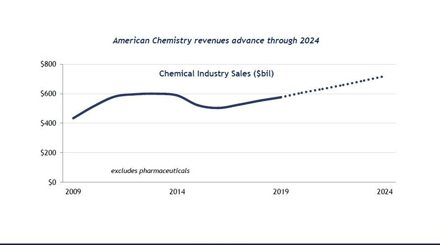 Mid-Year Outlook: U S  Chemical Industry Expansion Continues Despite
