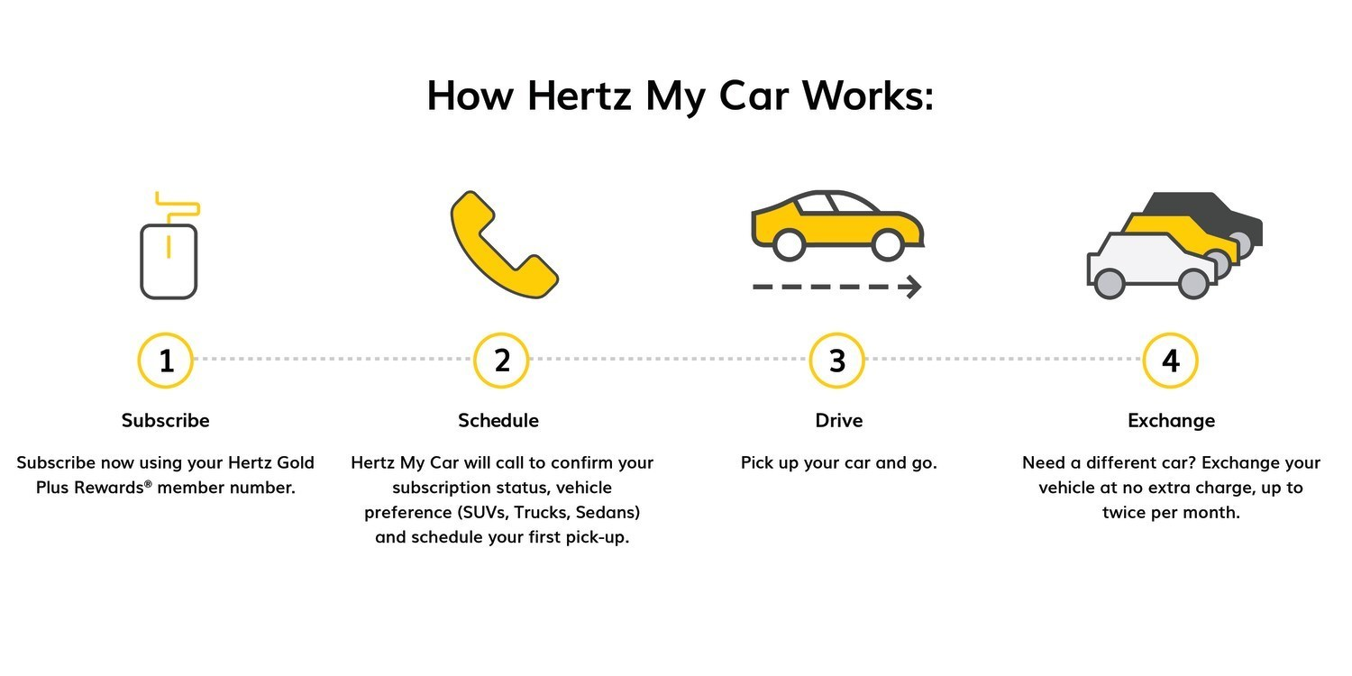 Hertz Monthly Rental >> Hertz Introduces Greater Flexibility And Freedom With New