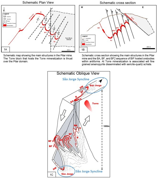 Figure 1A, 1B, 1C. Pilar Mine – Schematic Plan (A), Section (B) and Oblique (C) Views showing the relative geological settings and location of Pilar Orebodies BA, BF, BF2, Torre, SW and Sao Jorge. (CNW Group/Jaguar Mining Inc.)