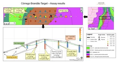 Figure 8. Córrego Brandão Target - Exploration Results. (CNW Group/Jaguar Mining Inc.)