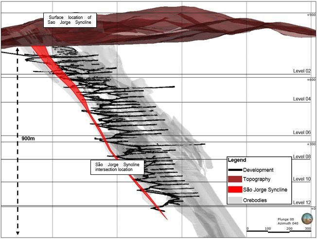 Figure 2. Pilar Long Section showing location of Sao Jorge Syncline at surface and close to 13 level where it was intersected by development relative to the BIF Orebodies (BF2, BF, and BA). (CNW Group/Jaguar Mining Inc.)