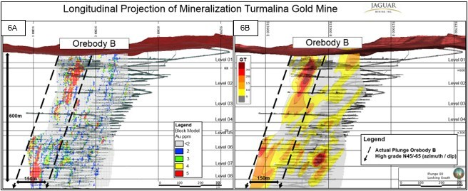 Figure 6A and 6B. Long Sectional Grade Block Model (A) and Grade – Thickness Views (B) of Orebody B showing position and extent of higher grade shoot and plunge control direction. (CNW Group/Jaguar Mining Inc.)