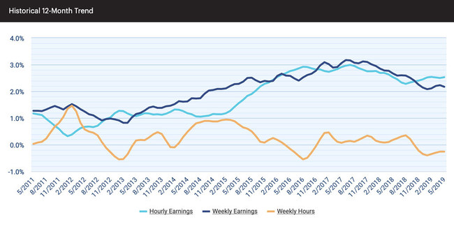Hourly earnings are up 2.53 percent from a year ago, remaining marginally ahead of the 2018 average, 2.49 percent.