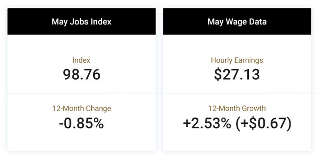 The Paychex | IHS Markit Small Business Employment Watch for May shows job and wage growth were essentially unchanged from the previous month. The national jobs index stands at 98.76 and has been relatively stable throughout 2019. Hourly earnings have increased 2.53 percent ($0.67) over the past 12 months, remaining slightly ahead of the 2018 average growth rate (2.49 percent).