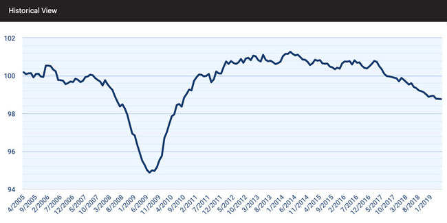 At 98.76, the national index was essentially unchanged during the past two months (-0.02 percent in April and 0.00 percent in May).