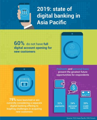 FICO Survey: 3 in 5 APAC Banks Do Not Have Full Digital Account Opening For New Customers