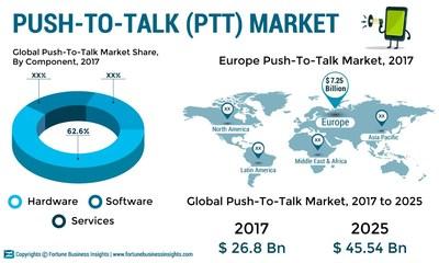 Push_To_Talk_Market