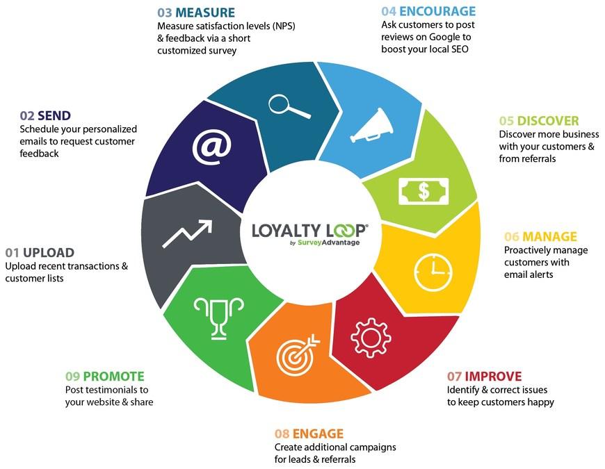 SurveyAdvantage Announces the Launch of LoyaltyLoop®