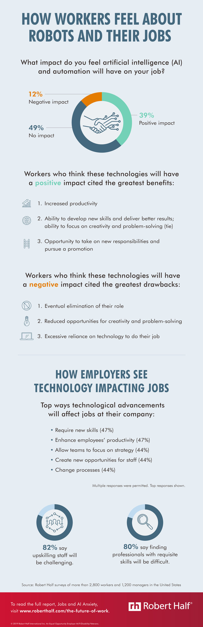 New Robert Half research reveals how employees and employers think emerging technologies will impact the workforce. View this infographic for the survey findings: https://www.roberthalf.com/blog/the-future-of-work/how-workers-feel-about-robots-and-their-jobs