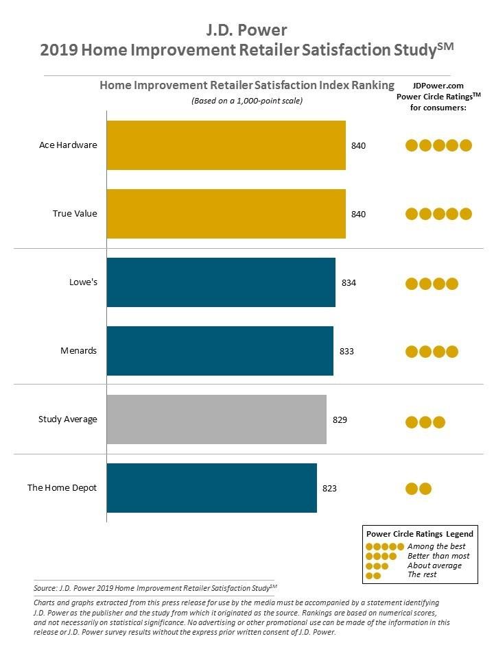 J.D. Power 2019 Home Improvement Retailer Satisfaction Study
