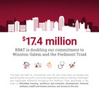 BB&T Makes $17.4 Million Philanthropic Commitment to Winston-Salem and the Piedmont Triad