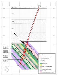 Figure 1: Section HK19-105 (CNW Group/Purepoint Uranium Group Inc.)