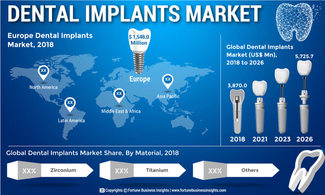 Dental Implants Market Size, Share and Global Industry Trend Forecast till 2026 (PRNewsfoto/Fortune Business Insights)