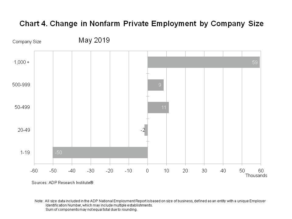 ADP National Employment Report: Private Sector Employment