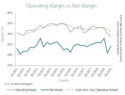 Operating Margin vs. Net Margin(2).  Note: Reported operating margins do not conform to adoption of Topic 606, prior to Q1 2017.