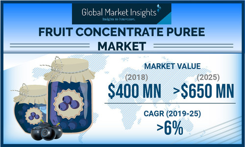 The worldwide fruit concentrate puree market is set to achieve over 6% CAGR up to 2025, supported by rising consumption of healthy foods.