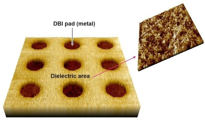 Examples of 3-dimensionally represented AFM data from a DBI® sample. It consists of SiO2 background and recessed Cu pads. Also shown is a magnified view of the SiO2 surface, which should have a sufficiently low roughness for direct bonding.