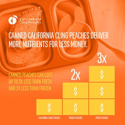 Los duraznos cling de California enlatados ofrecen más nutrientes por menos dinero