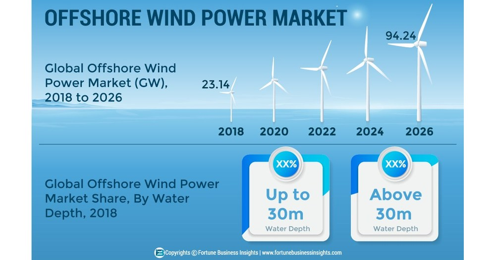 Offshore Wind Power Market To Reach A Capacity Of 94 Gw By