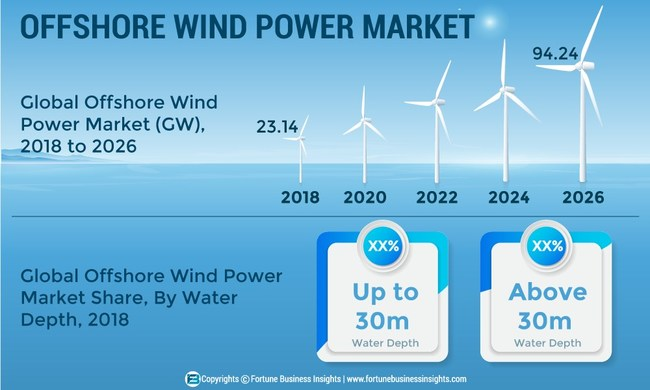 Offshore Wind Power Market Size, Share and Global Industry Trend Forecast till 2026