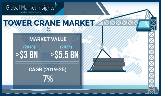 Global Tower Crane Market size is set to exceed USD 5.5 billion by 2025; according to a new research report by Global Market Insights, Inc.