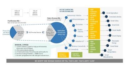Revenue Impact Matrix