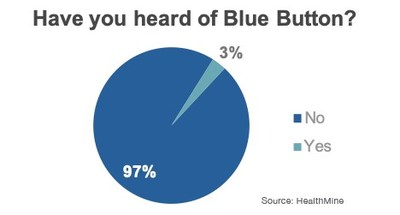 About 3 in 100 Medicare Advantage Members Are Familiar with The Blue Button: HealthMine