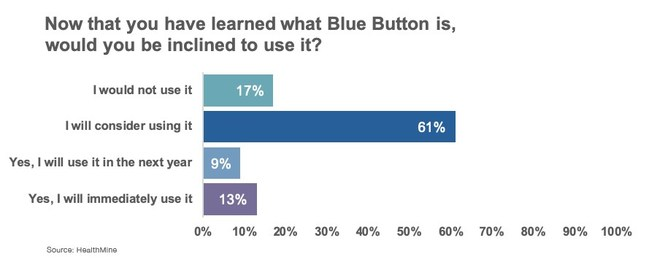 Once Medicare Advantage beneficiaries understand what the Blue Button is, 83 percent of respondents would at least consider using it