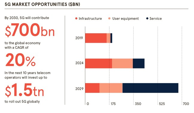Graph showing the 5G Market Opportunities,  To learn more please visit 5G Technology, Market and Forecasts 2019-2029 (www.idtechex.com/5g) Source: IDTechEx Research