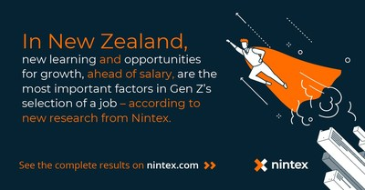 Generation Zers in New Zealand cite new learning opportunities and expected career growth as the most important factors for job selection, according to new research from Nintex, the global standard in process management and automation. Learn more at Nintex.com.