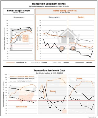 Additional Transaction Sentiment Index data and infographics are available at https://pulsenomics.com/dashboards/