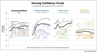 Additional Housing Confidence Index data and infographics are available at https://pulsenomics.com/dashboards/