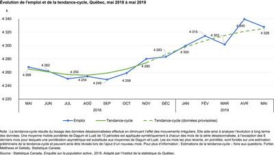 Évolution de l'emploi et de la tendance-cycle, Québec, mai 2018 à mai 2019 (Groupe CNW/Institut de la statistique du Québec)