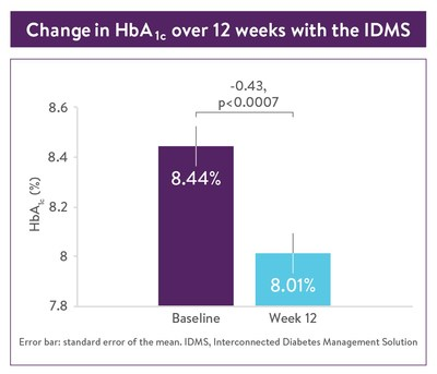 Change in HbA1c over 12 weeks with IDMS