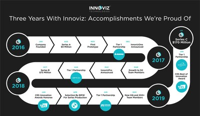 The close of Innoviz's Series C funding round marks a significant milestone in a long line of achievements by the company.