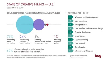 Research from The Creative Group reveals in-demand creative skills for the second half of 2019. For additional information, visit https://www.roberthalf.com/blog/management-tips/the-state-of-creative-hiring-us.